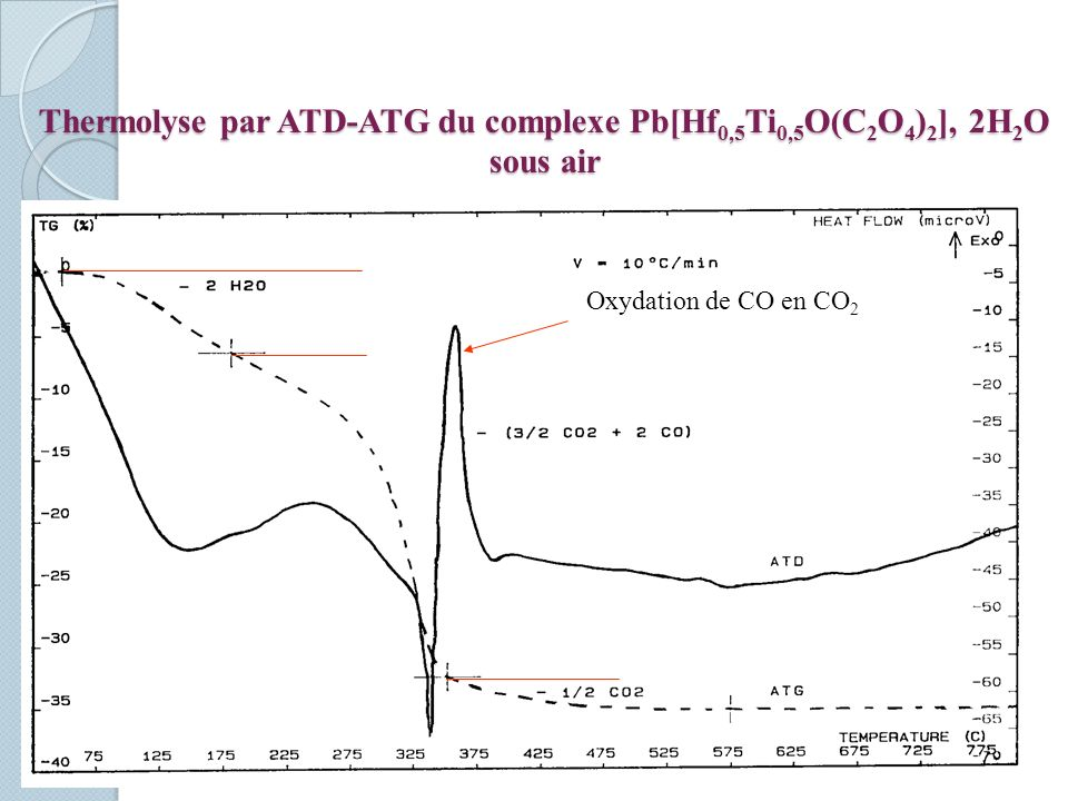 Thermolyse par ATD-ATG du complexe Pb[Hf0,5Ti0,5O(C2O4)2], 2H2O sous air
